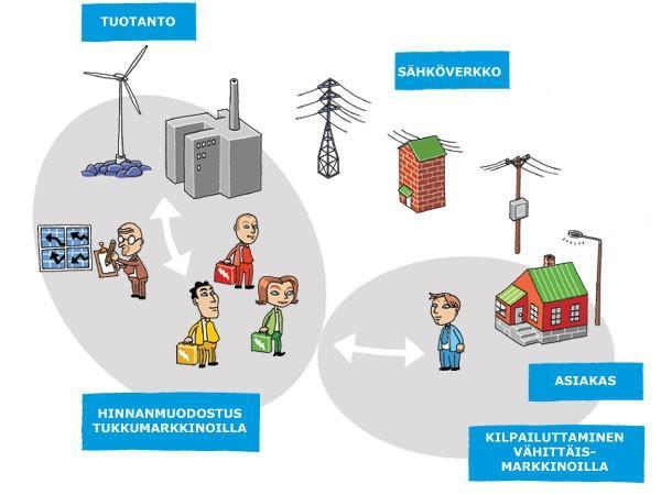Sähkömarkkinat